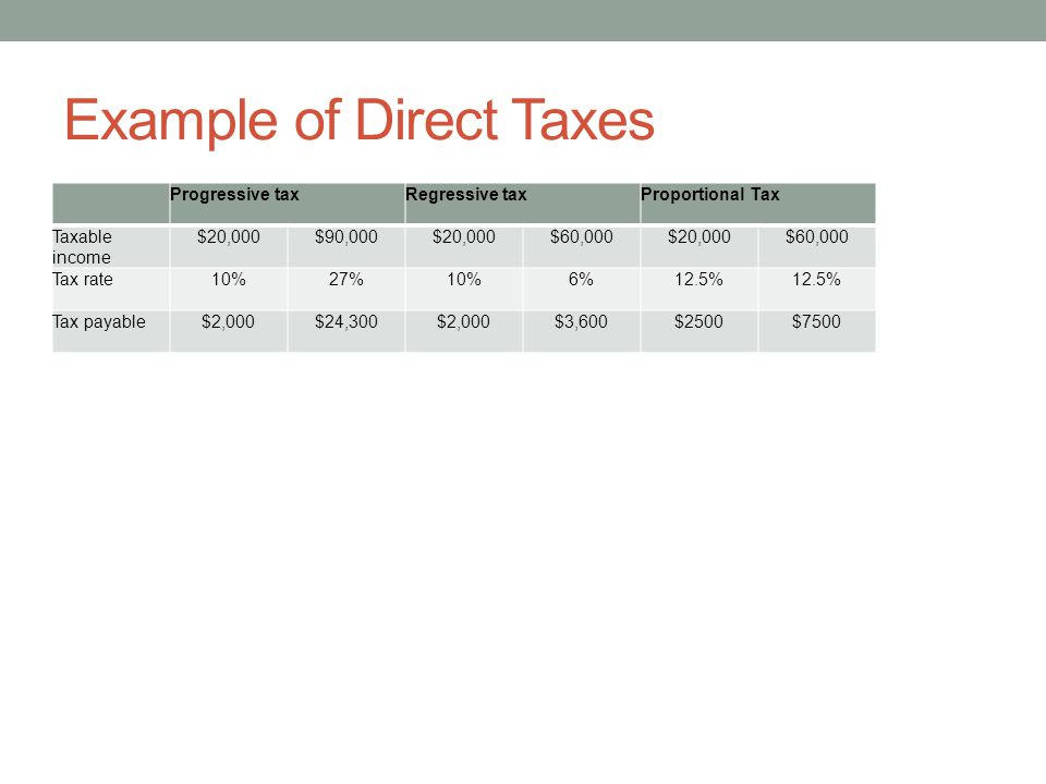 Example of Direct Taxes
