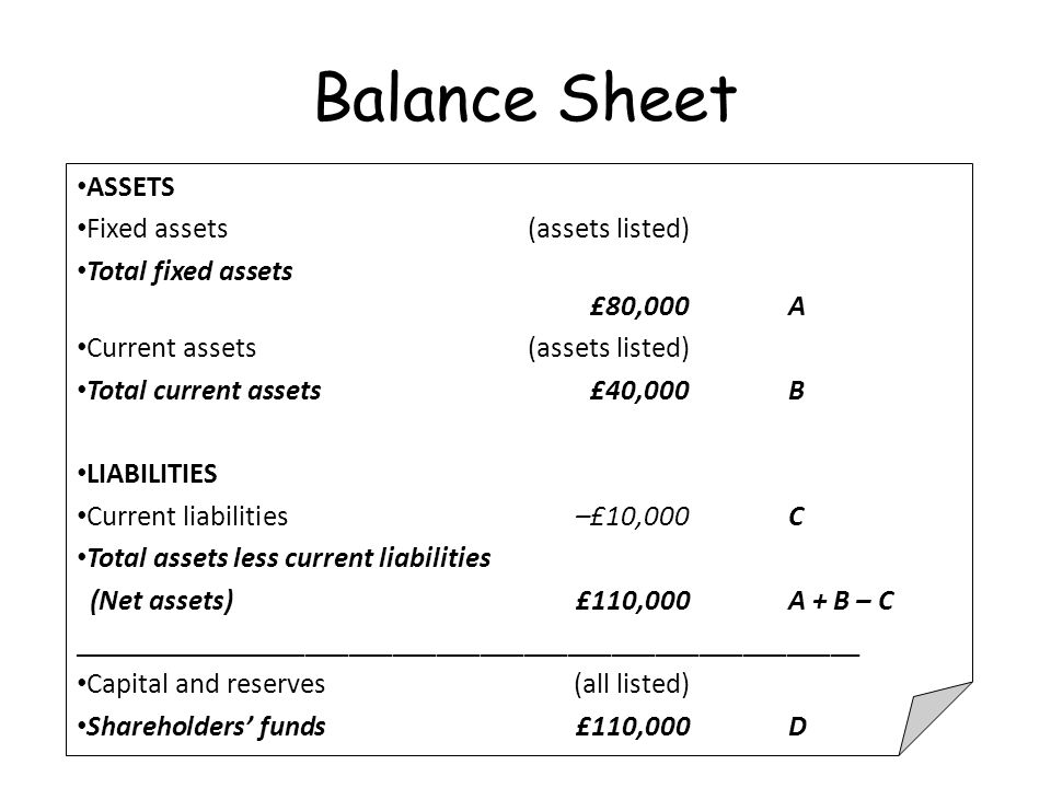 L.O To construct a balance sheet with information given ...