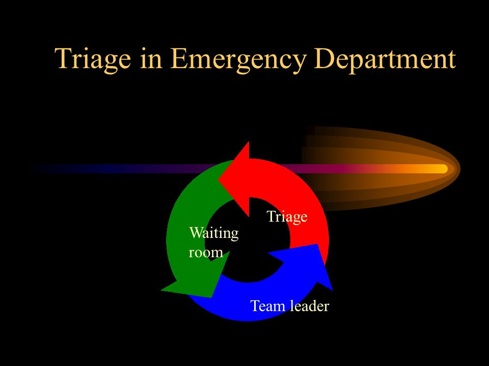 Triage in Emergency Department - ppt video online download