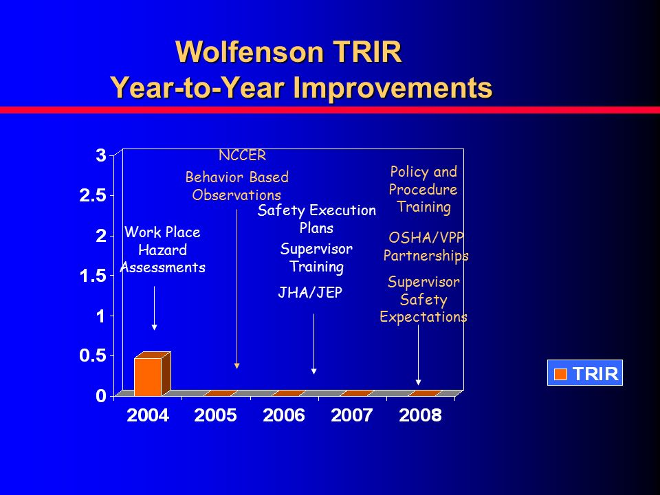 Wolfenson Electric Inc Ppt Download