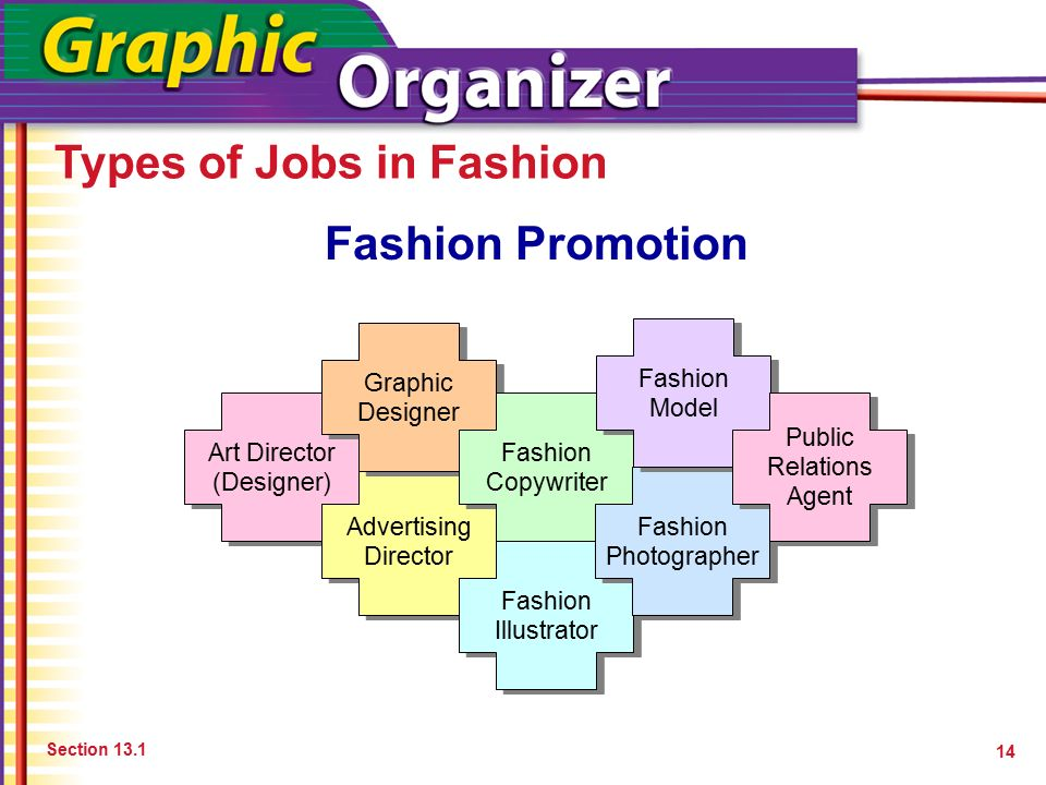 Preparing For Fashion Careers Ppt Download