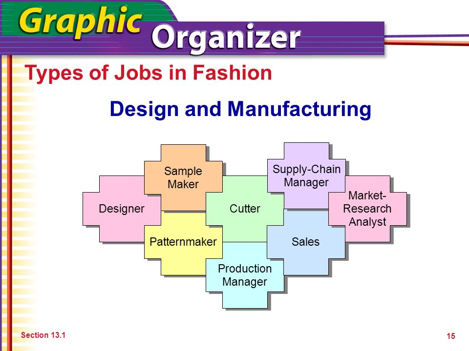 Preparing for fashion careers ppt download How to design clothes for manufacturing