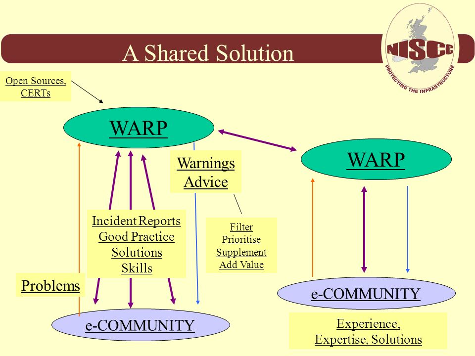 A Shared Solution WARP WARP Warnings Advice Problems e-COMMUNITY