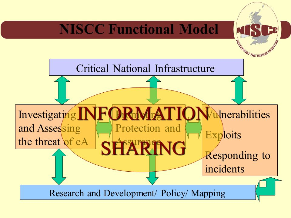 INFORMATION SHARING NISCC Functional Model Investigating and Assessing