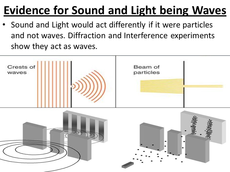 Evidence for Sound and Light being Waves