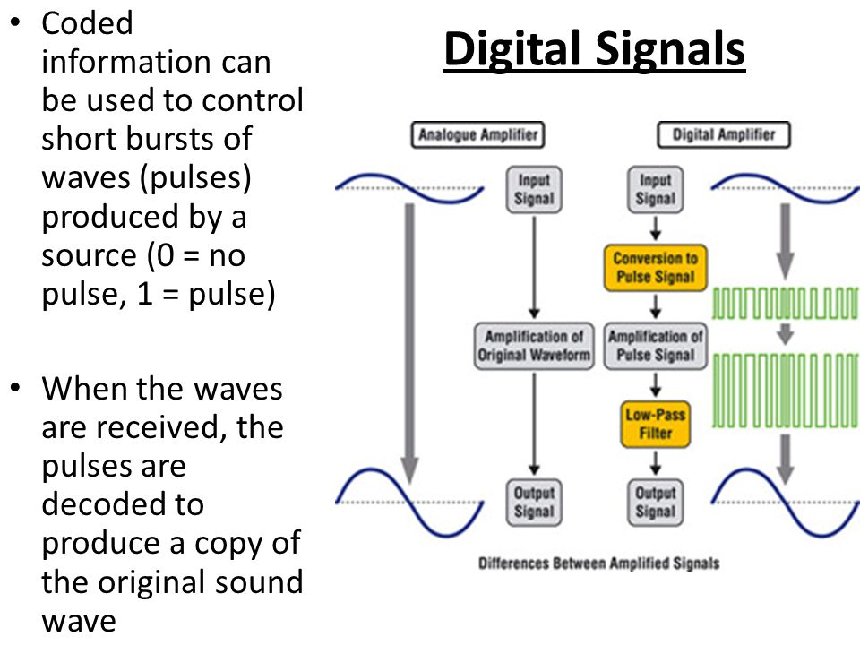 Digital Signals Coded information can be used to control short bursts of waves (pulses) produced by a source (0 = no pulse, 1 = pulse)