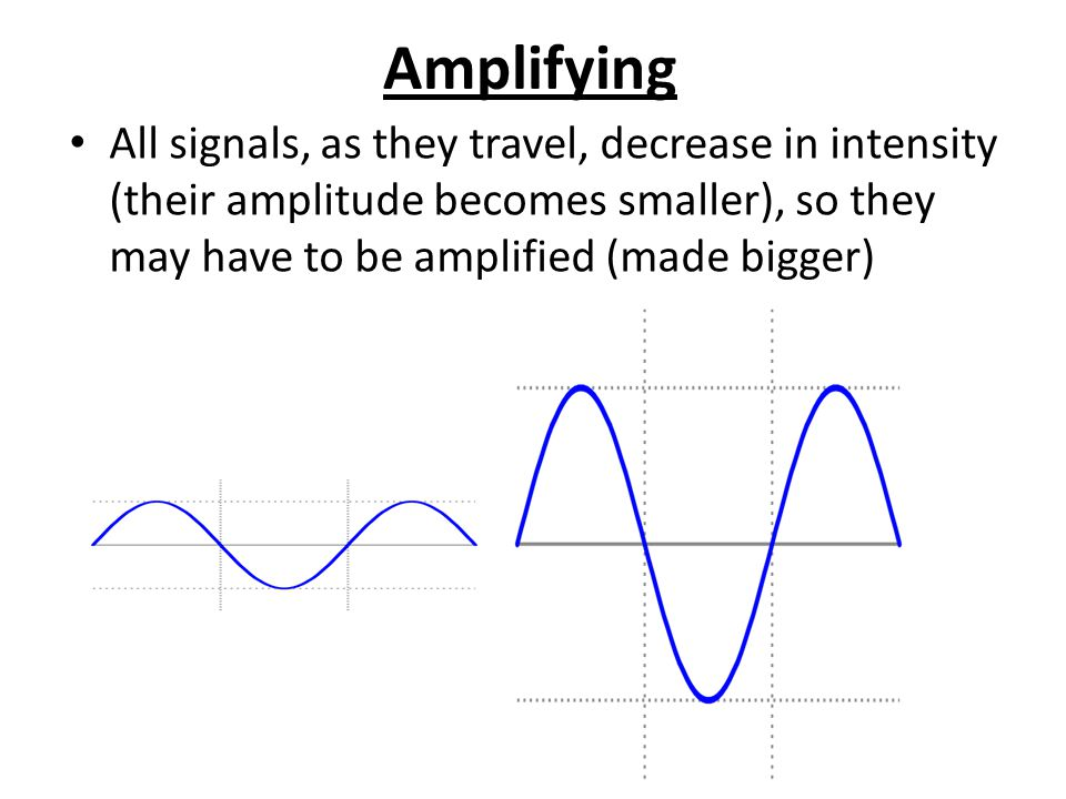 Amplifying All signals, as they travel, decrease in intensity (their amplitude becomes smaller), so they may have to be amplified (made bigger)