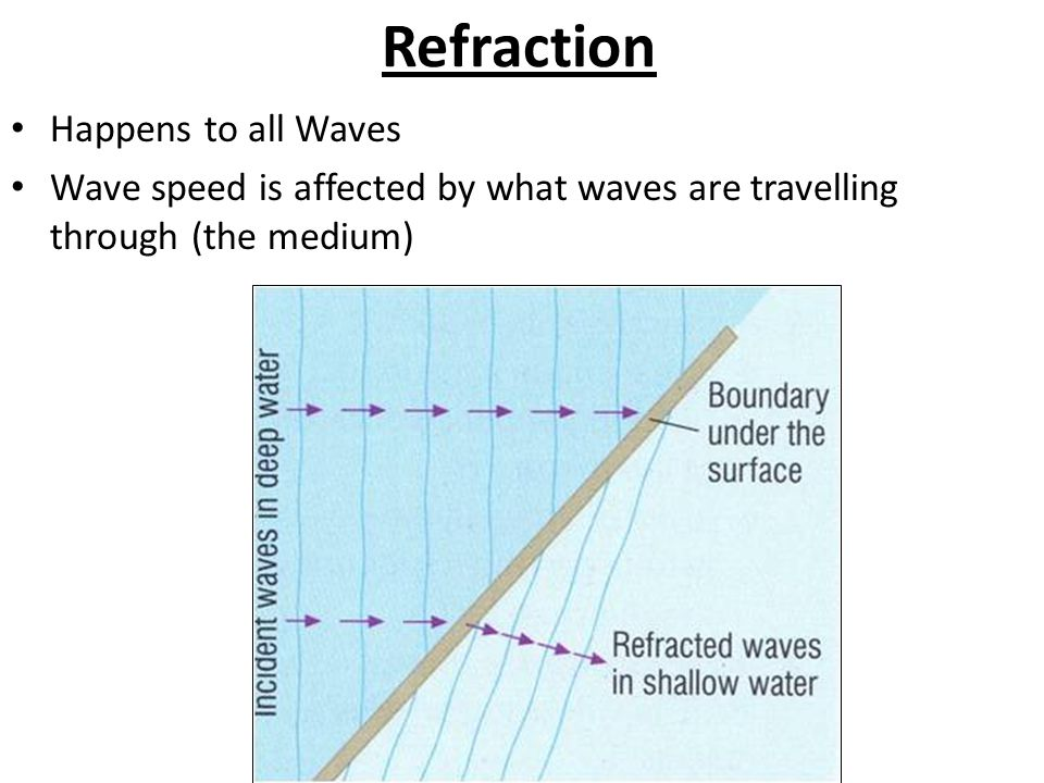 Refraction Happens to all Waves