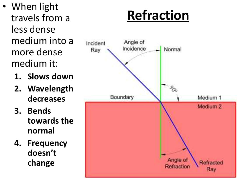 Refraction When light travels from a less dense medium into a more dense medium it: Slows down. Wavelength decreases.