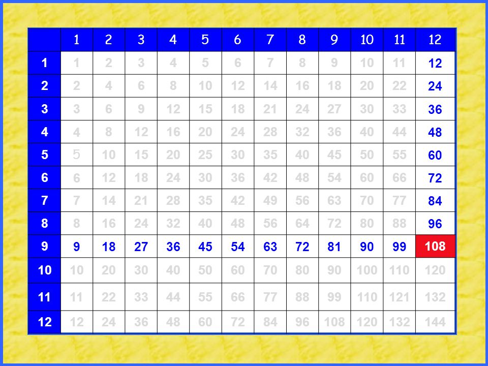Multiplication table grid ppt download for Nfpa 72 99 table 7 3 1