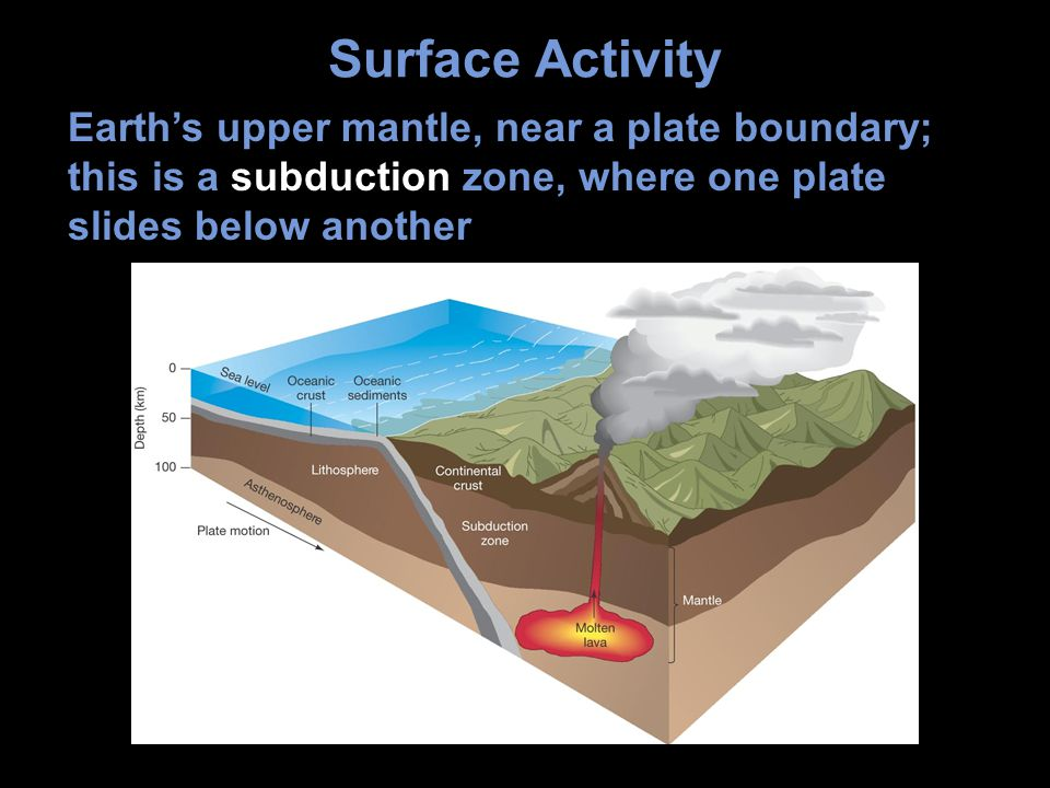 Surface Activity Earth's upper mantle, near a plate boundary; this is a subduction zone, where one plate slides below another.