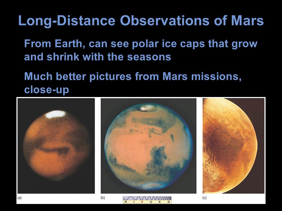Long-Distance Observations of Mars