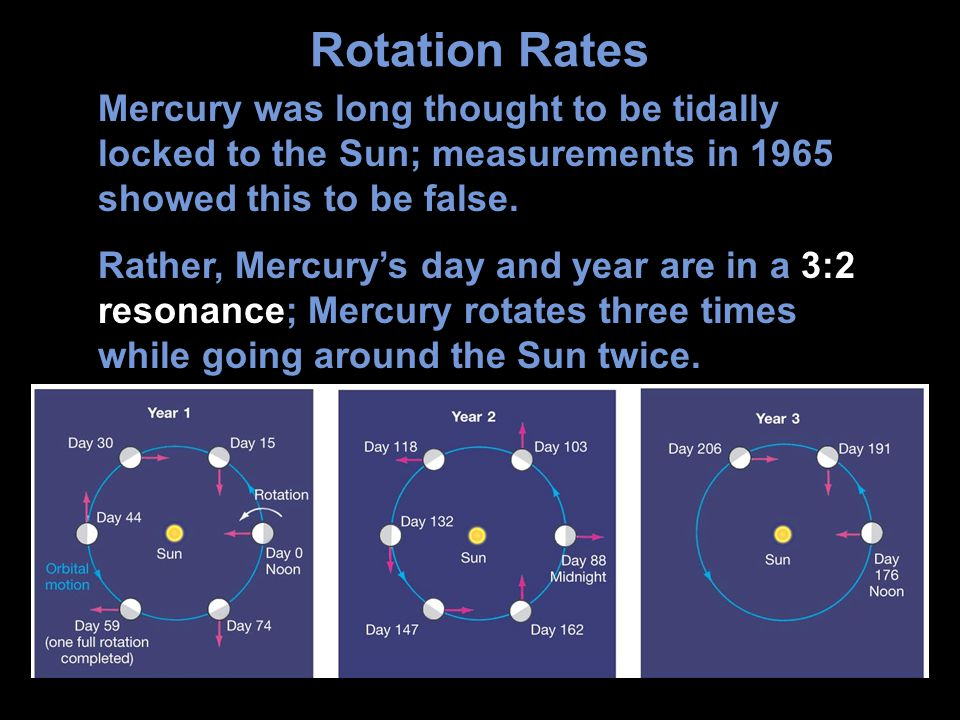 Rotation Rates Mercury was long thought to be tidally locked to the Sun; measurements in 1965 showed this to be false.