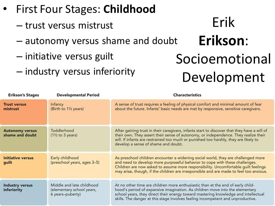 eriksons stages of development a 19 year Erikson identified eight stages of psychosocial development, with each stage presenting a conflict that must be overcome this lesson will discuss the conflict and growth associated with each.
