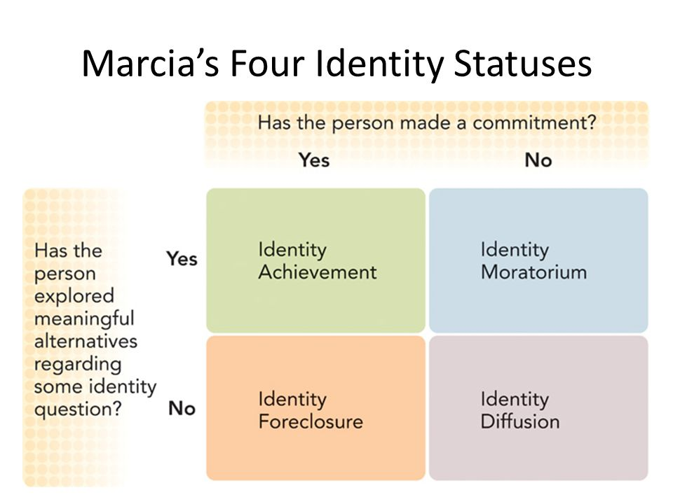 breakfast club marcia s identity status Please briefly explain each of marcia's four identity outcomes in each case, try to give an example of a character from the breakfast club who is in this identity.