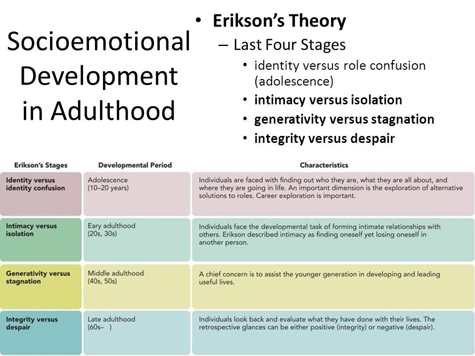 human development as explained through erik eriksons stages of psychological development Then have them identify a person they know well in each of the stages they will be going through to explain briefly why the erikson's stages of development i.