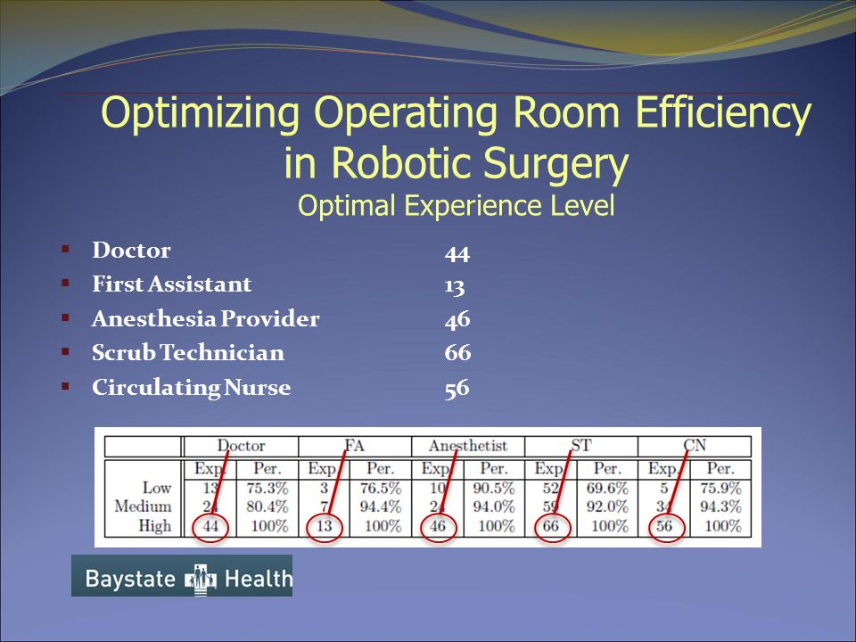 efficiency of the operating room Improving or maintaining operating room efficiency is a goal for every hospital if you sell a product and/or service into the operating room (or) and can help them.