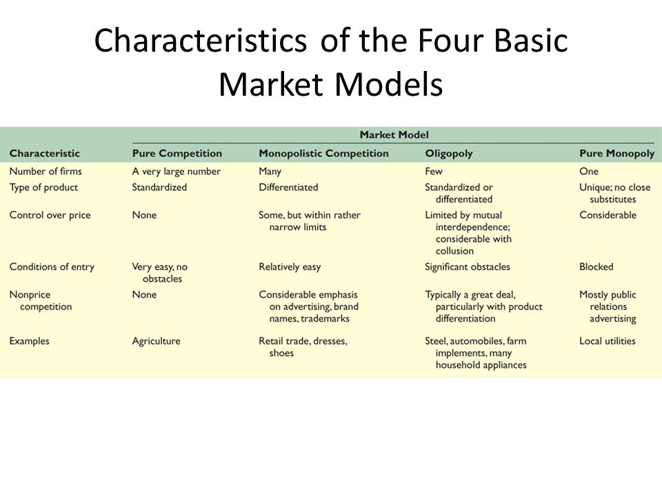 the four market models of industries Assumptions of the model the assumptions of the model of perfect competition, taken together, imply that individual buyers and sellers in a perfectly competitive market accept the market price as given.