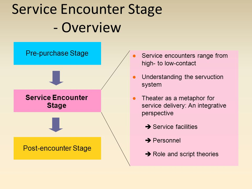 servuction model in hospital Basically, the servuction model illustrates all the factors that influence the consumer's service experience, both visible and invisible the invisible factors.