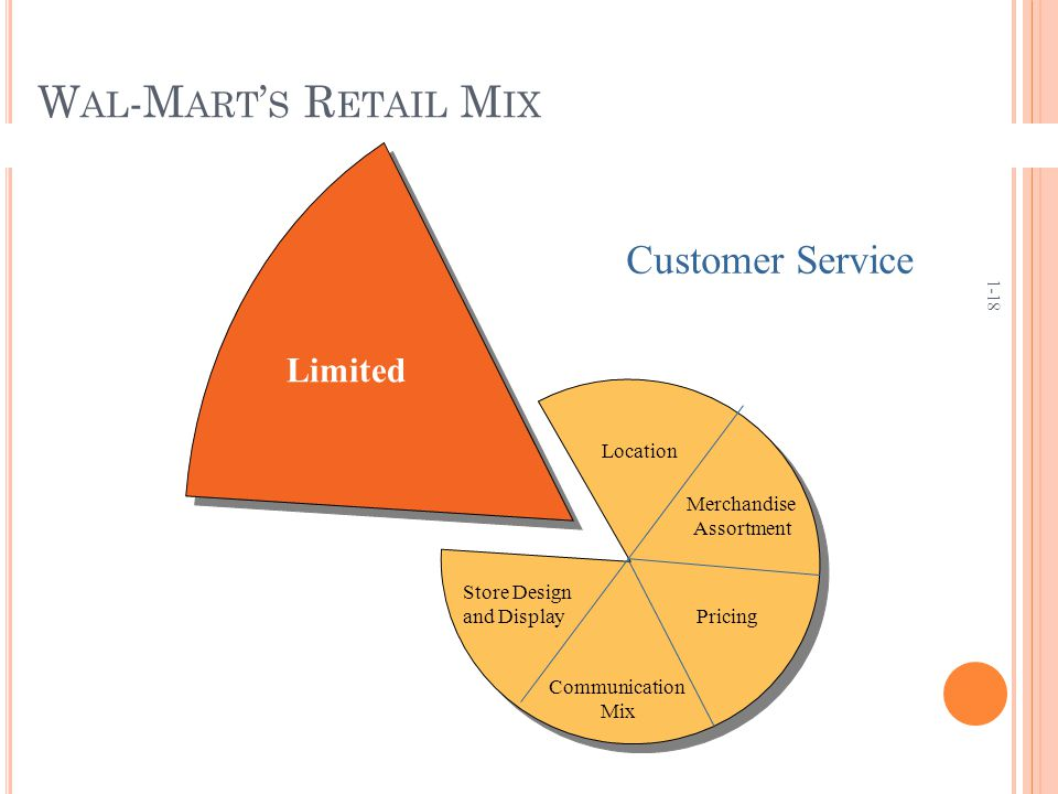 wal mart marketing mix essay Wal-mart - how the marketing mix satisfies the target market this 10 page paper is written in two parts the first part of the paper looks at the marketing mix and assesses how successfully wal-mart's marketing mix suits it target consumers.