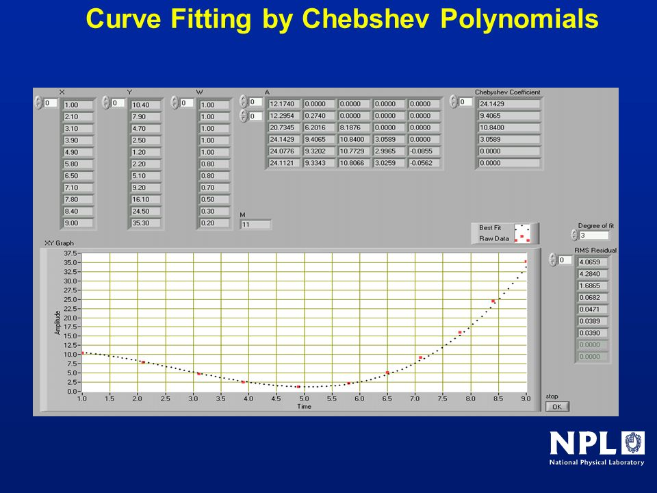 Curve Fitting by Chebshev Polynomials