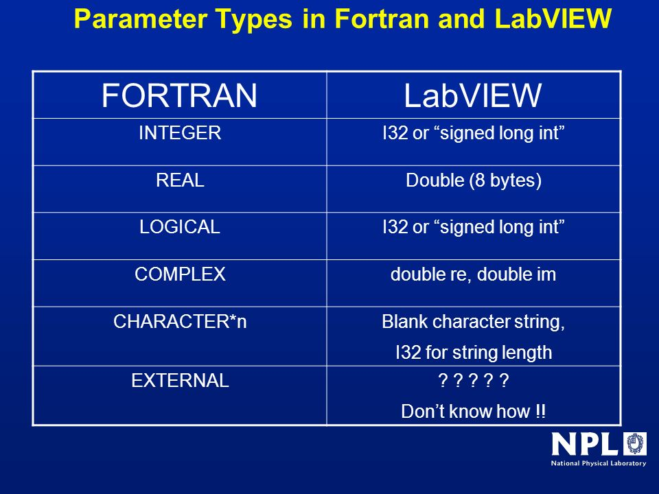 Parameter Types in Fortran and LabVIEW