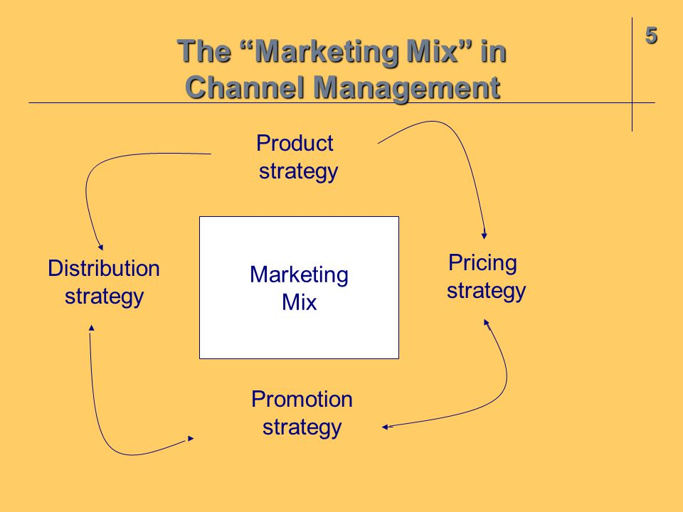 Developing The Marketing Channel Ppt Video Online Download