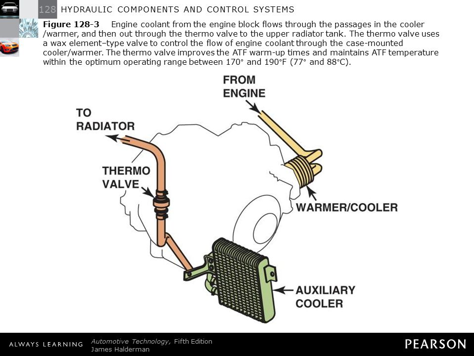 Hydraulic components and control systems ppt download 5 figure publicscrutiny Choice Image