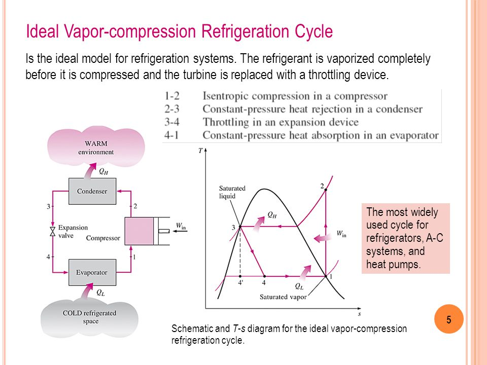 Chapter refrigeration cycles ppt video online download
