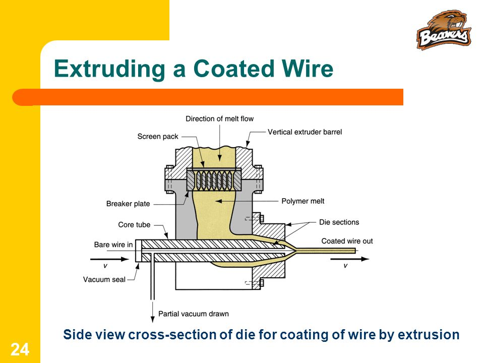 Extruding a Coated Wire