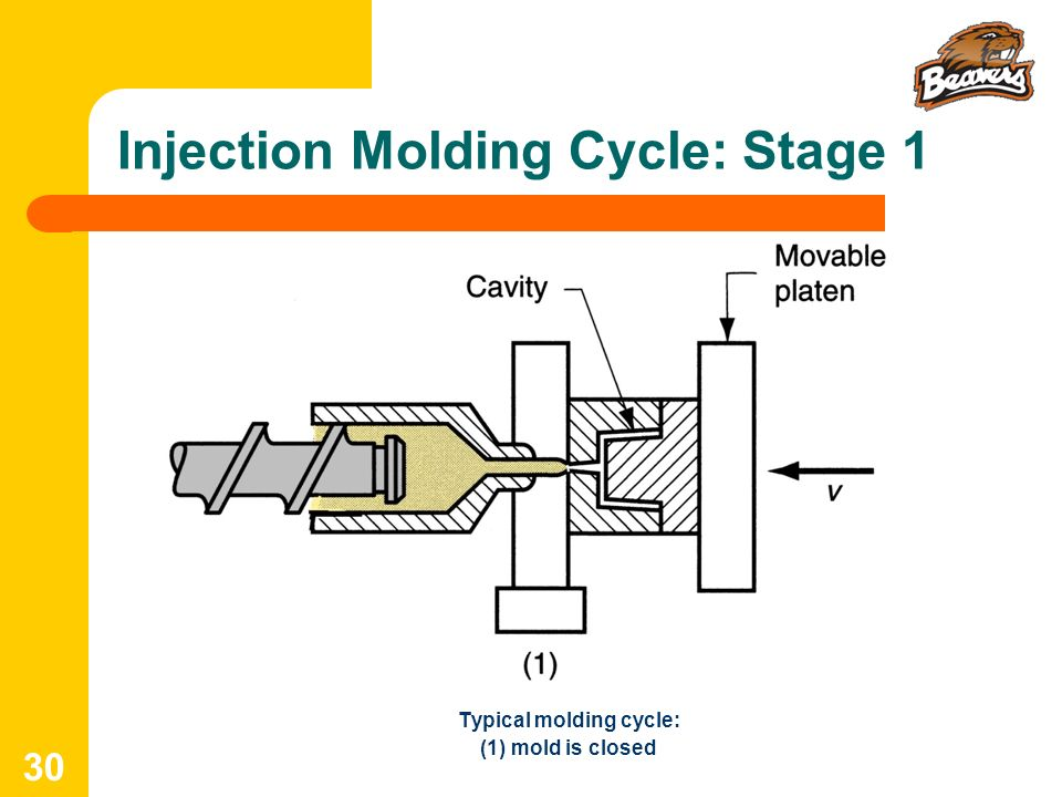 Injection Molding Cycle: Stage 1