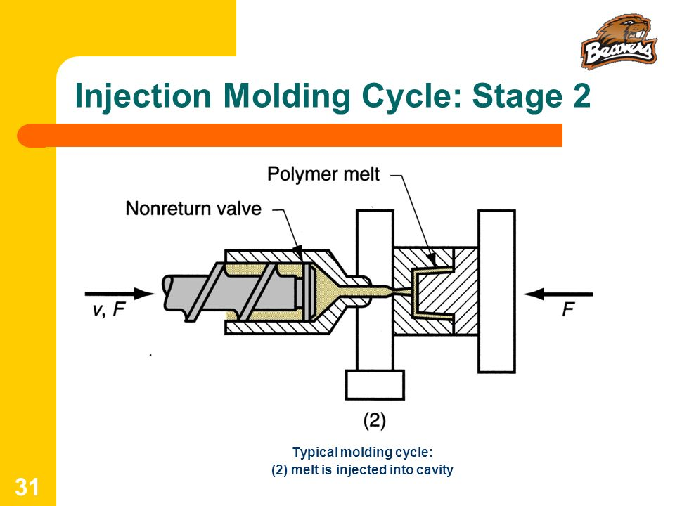 Injection Molding Cycle: Stage 2