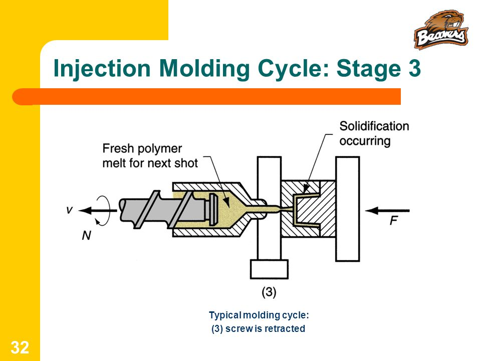 Injection Molding Cycle: Stage 3