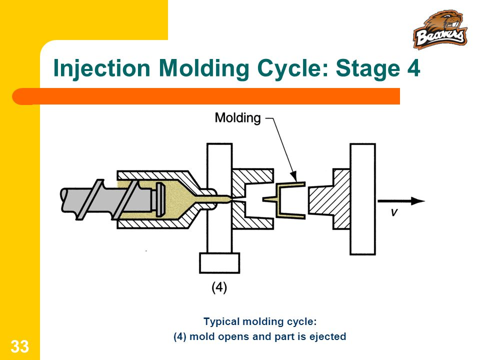 Injection Molding Cycle: Stage 4