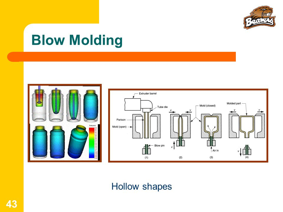 Blow Molding Hollow shapes