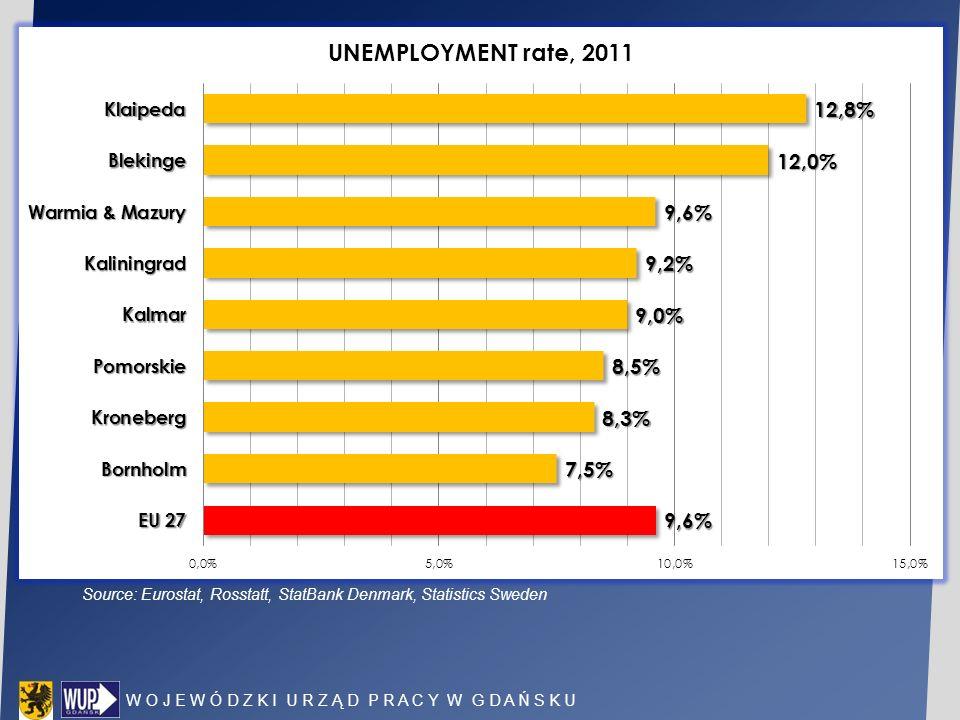 Source: Eurostat, Rosstatt, StatBank Denmark, Statistics Sweden