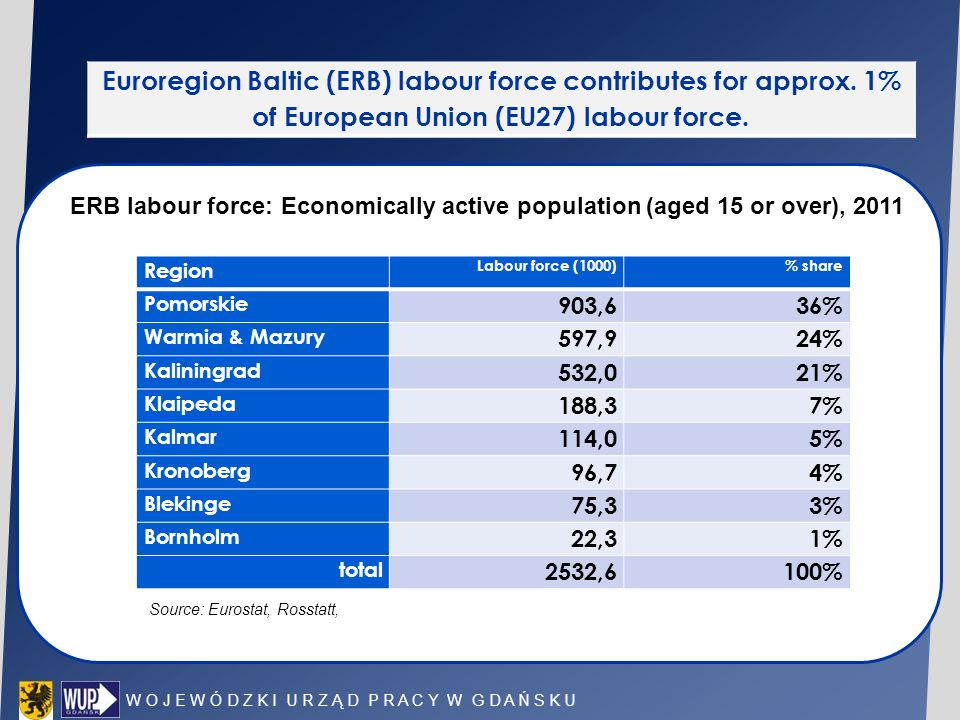 Euroregion Baltic (ERB) labour force contributes for approx