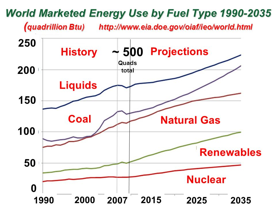 Coal Oil And Natural Gas Are What Type Of Resource