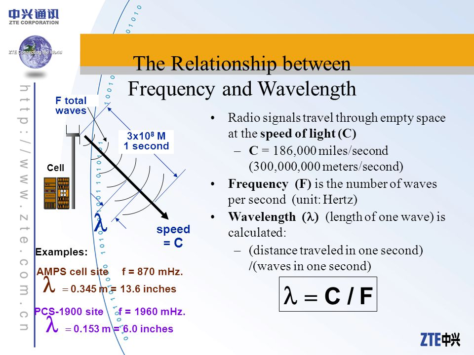 wavelength and length relationship