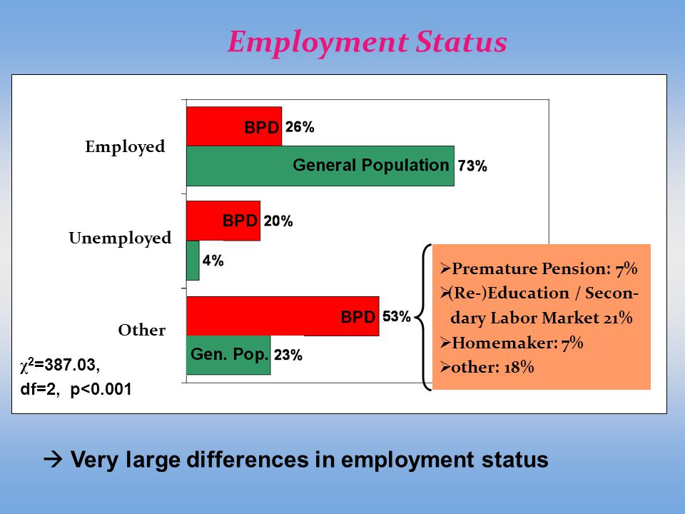 employment status The american community survey (acs) is an ongoing survey providing communities new data every year to plan investments and services.