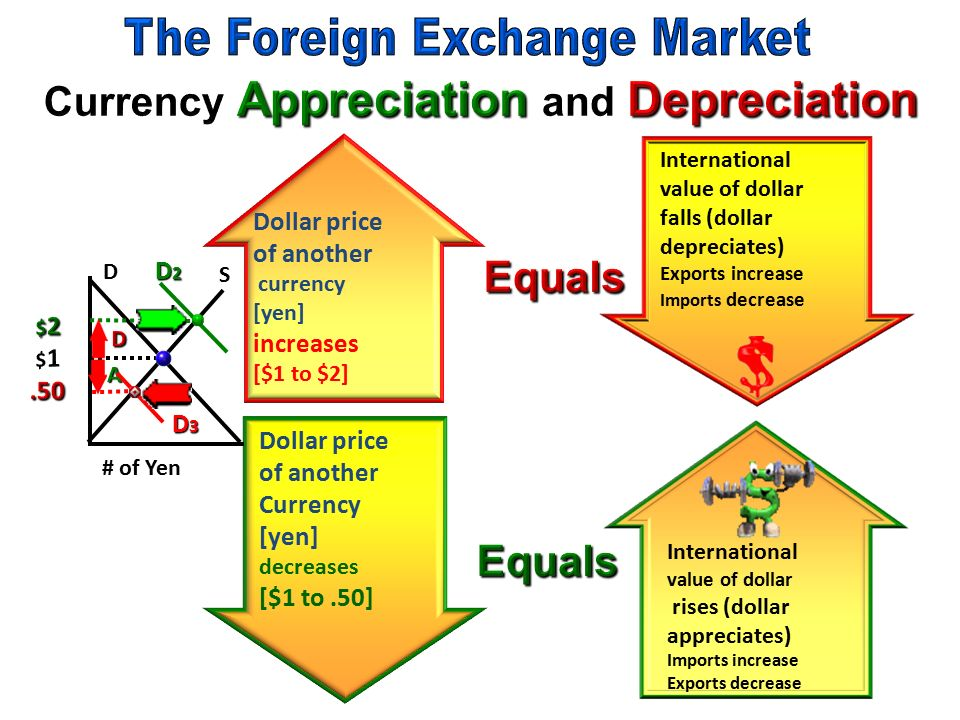 Foreign exchange market wiki