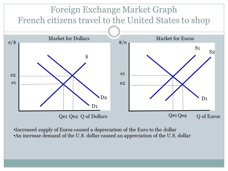 Foreign Exchange Rates for U.S. Dollars - bankofamerica.com