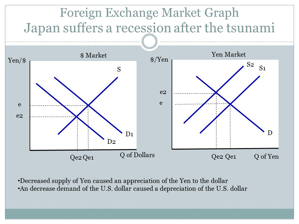 Foreign exchange trading basics