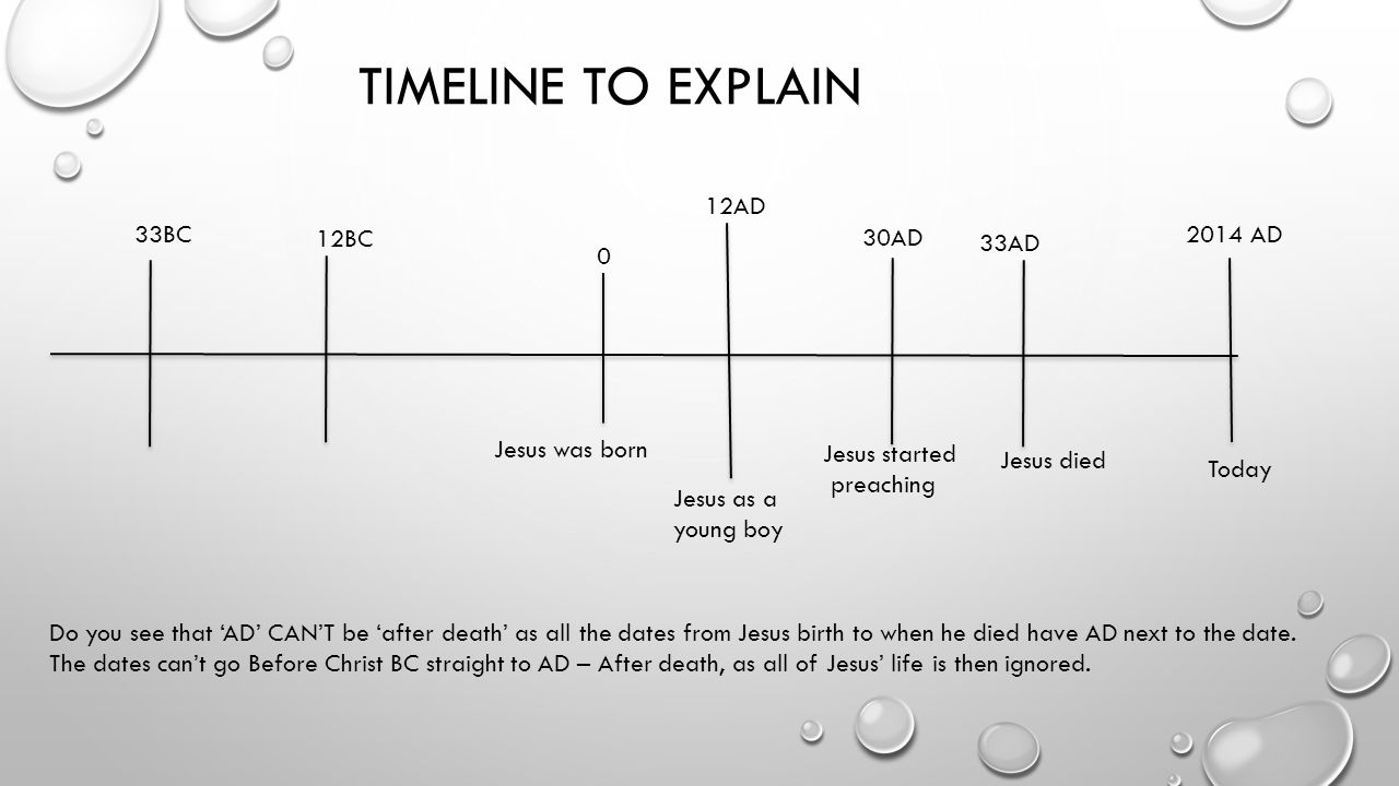 Timeline for dating as a christian