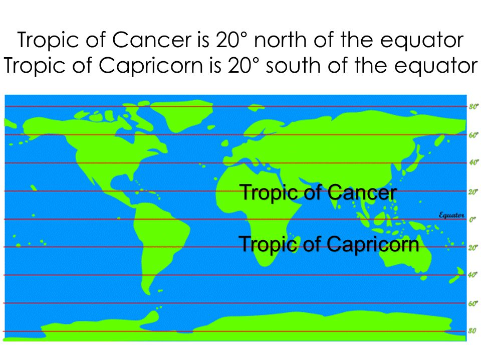 Tropic of Cancer is 20° north of the equator Tropic of Capricorn is 20° south of the equator