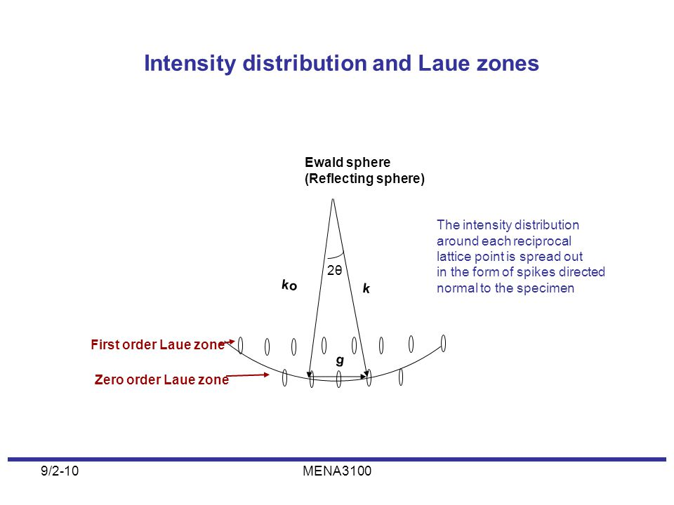 Intensity distribution and Laue zones