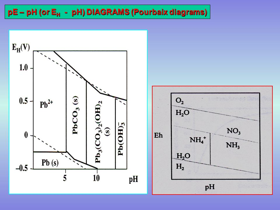 Environmental chemistry ppt video online download 29 pe ph or eh ph diagrams pourbaix diagrams ccuart Images