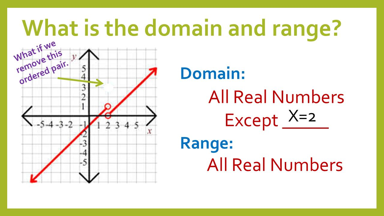 explain the domain range of Practice problem: find the domain and range of the function , and graph the function solution: the domain of a polynomial is the entire set of real numbers the limiting factor on the domain for a rational function is the denominator, which cannot be equal to zero.