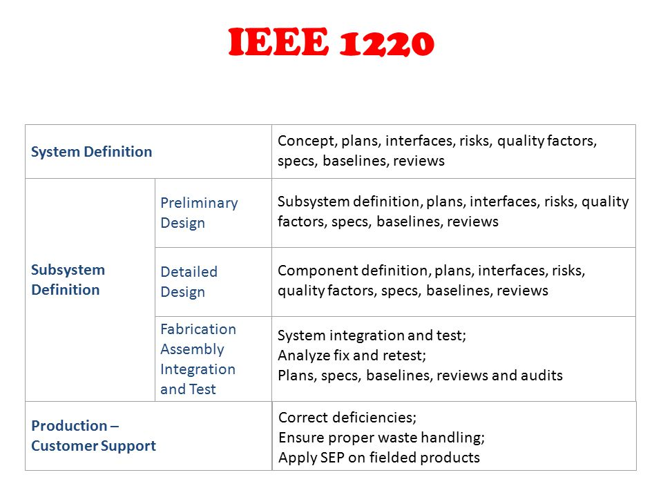 Systems engineering design ppt video online download for Ieee definition