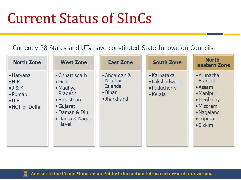Current Status of SInCs